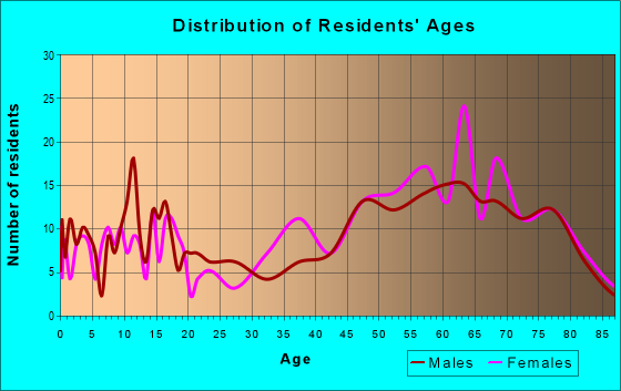 Age and Sex of Residents in zip code 22576