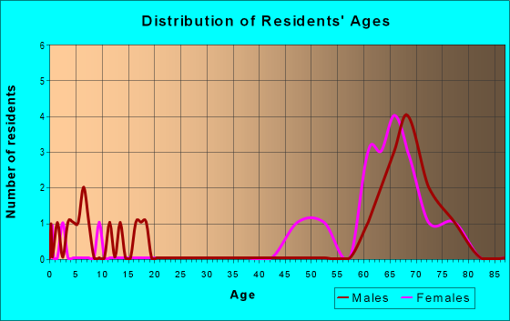 Age and Sex of Residents in zip code 22579