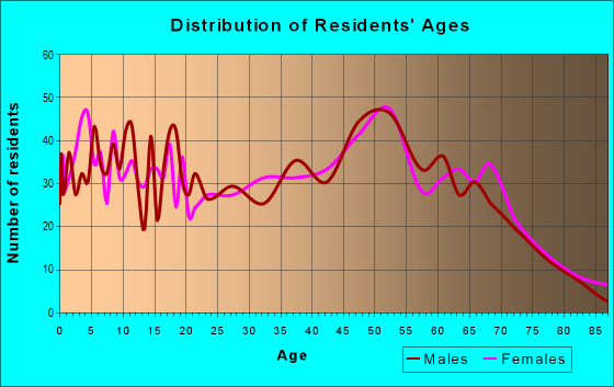 Age and Sex of Residents in zip code 22580