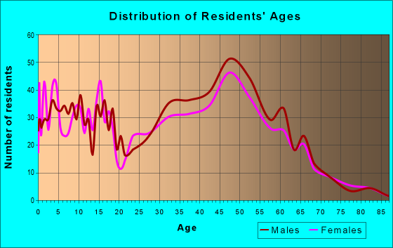 Age and Sex of Residents in zip code 22642
