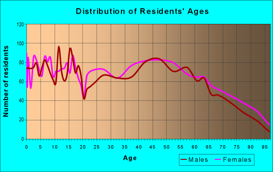 Age and Sex of Residents in zip code 22657