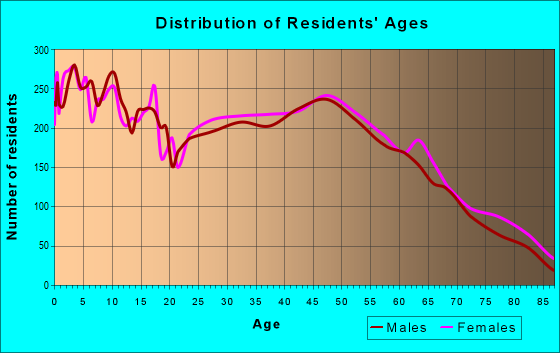 Age and Sex of Residents in zip code 22701