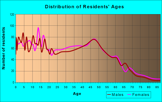 Age and Sex of Residents in zip code 22712
