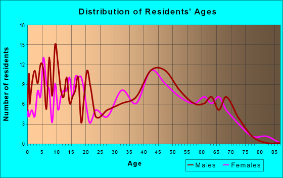 Age and Sex of Residents in zip code 22714