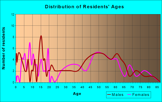 Age and Sex of Residents in zip code 22718