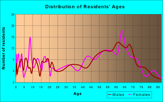 Age and Sex of Residents in zip code 22740