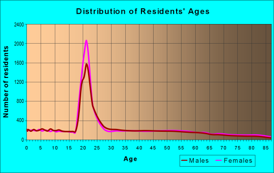 Age and Sex of Residents in zip code 22801