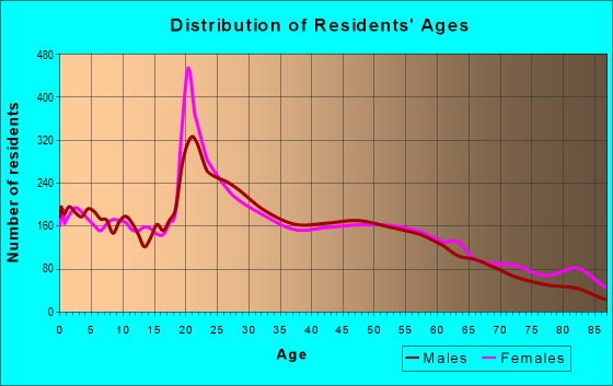 Age and Sex of Residents in zip code 22802