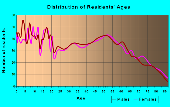 Age and Sex of Residents in zip code 22821