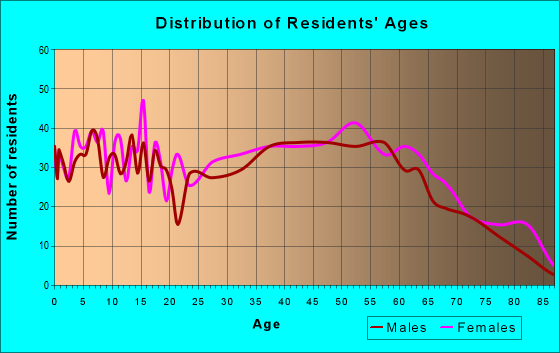 Age and Sex of Residents in zip code 22849