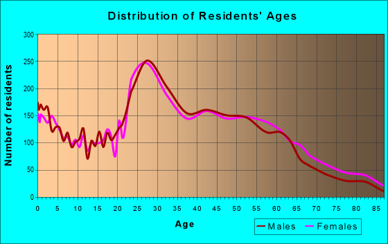 Age and Sex of Residents in zip code 22902