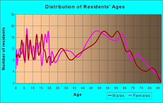 Age and Sex of Residents in zip code 22922