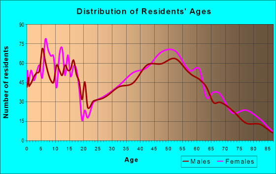 Age and Sex of Residents in zip code 22932
