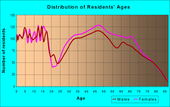 Age and Sex of Residents in zip code 22963