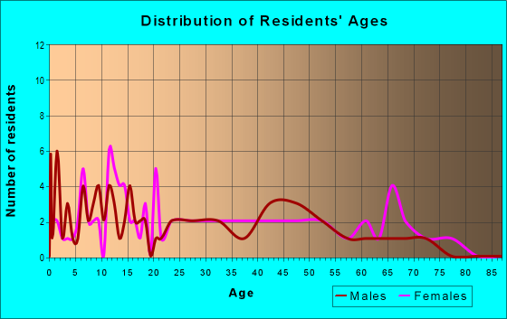 Age and Sex of Residents in zip code 22976