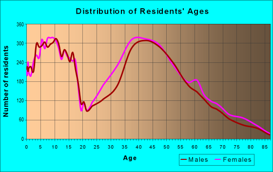 Age and Sex of Residents in zip code 23059