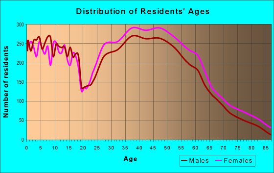 Age and Sex of Residents in zip code 23060