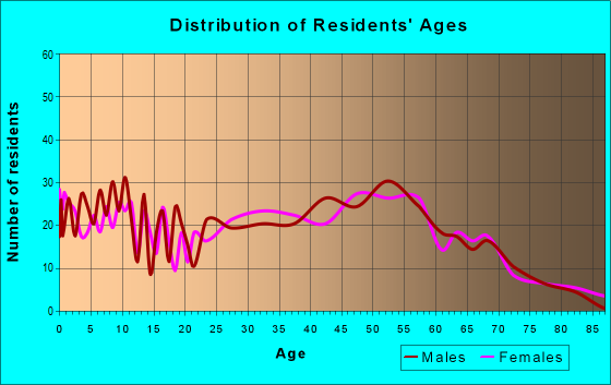Age and Sex of Residents in zip code 23086