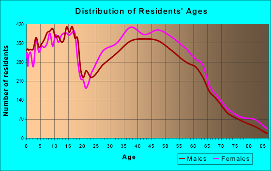 Age and Sex of Residents in zip code 23112