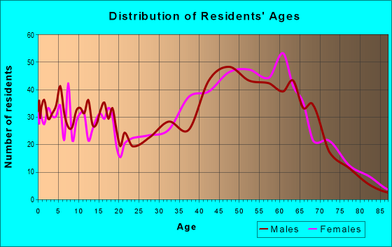 Age and Sex of Residents in zip code 23140