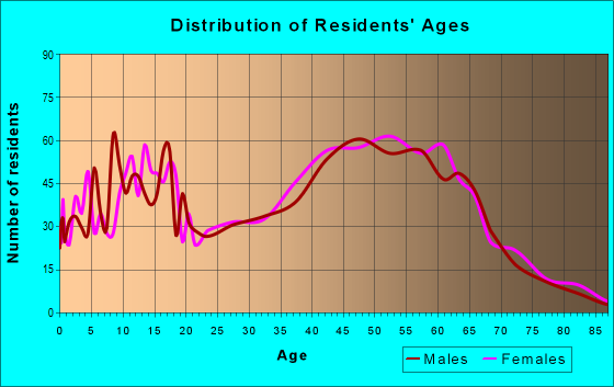 Age and Sex of Residents in zip code 23141
