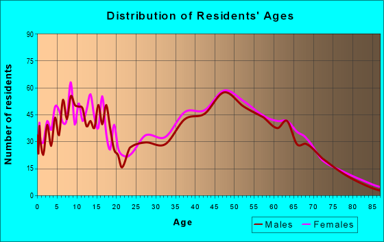 Age and Sex of Residents in zip code 23168