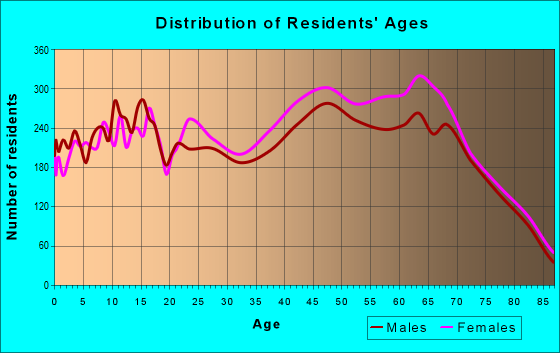 Age and Sex of Residents in zip code 23188