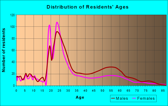 Age and Sex of Residents in zip code 23219