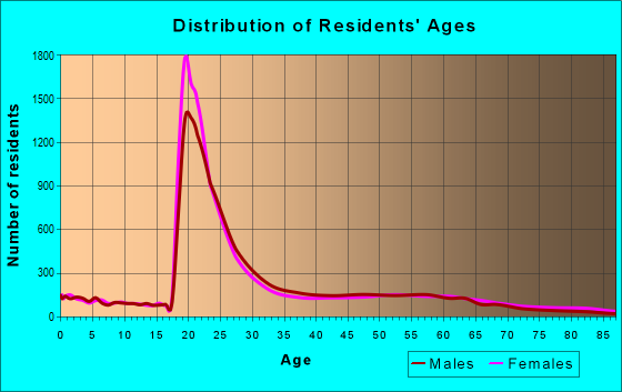 Age and Sex of Residents in zip code 23220