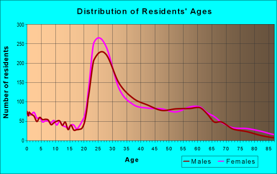 Age and Sex of Residents in zip code 23221