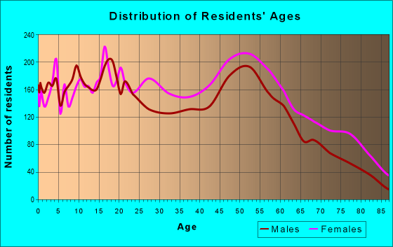 Age and Sex of Residents in zip code 23222