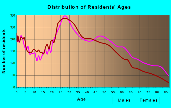 Age and Sex of Residents in zip code 23228