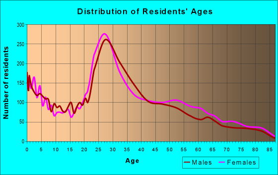 Age and Sex of Residents in zip code 23294