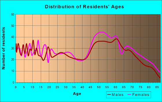 Age and Sex of Residents in zip code 23310