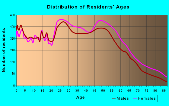 Age and Sex of Residents in zip code 23320
