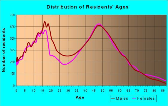Age and Sex of Residents in zip code 23322
