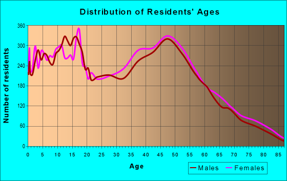 Age and Sex of Residents in zip code 23323