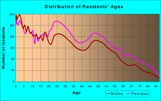 Age and Sex of Residents in zip code 23324
