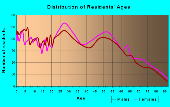 Age and Sex of Residents in zip code 23325