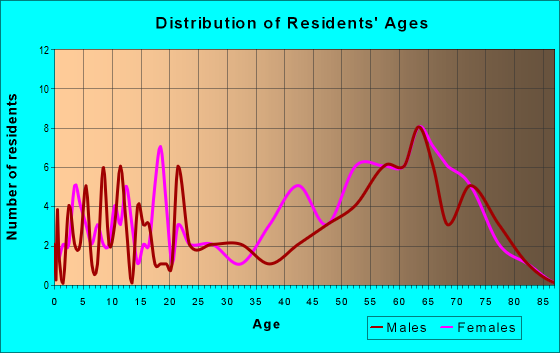 Age and Sex of Residents in zip code 23395