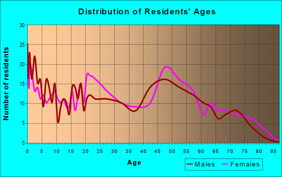 Age and Sex of Residents in zip code 23415