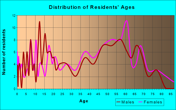 Age and Sex of Residents in zip code 23418