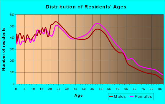 Age and Sex of Residents in zip code 23454