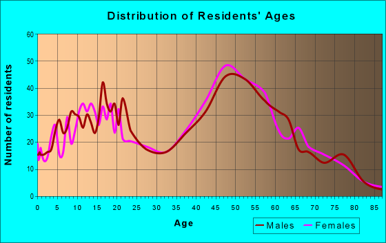 Age and Sex of Residents in zip code 23457