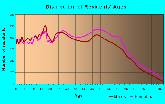 Age and Sex of Residents in zip code 23464