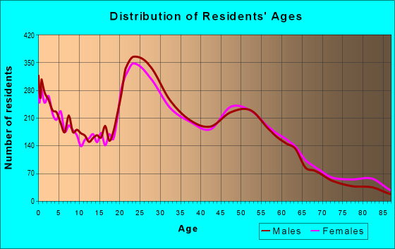 Age and Sex of Residents in zip code 23503