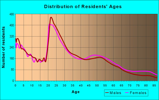 Age and Sex of Residents in zip code 23505