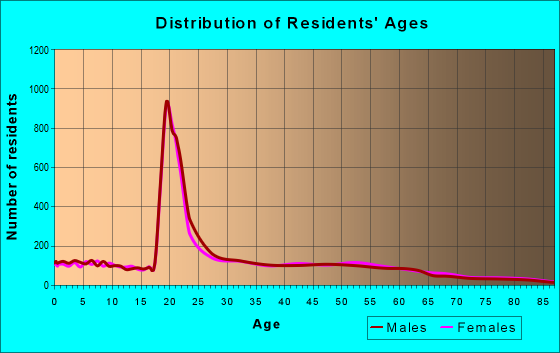Age and Sex of Residents in zip code 23508