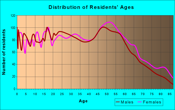 Age and Sex of Residents in zip code 23509