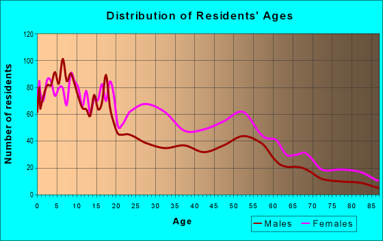 Age and Sex of Residents in zip code 23523